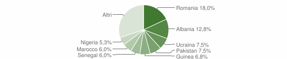 Grafico cittadinanza stranieri - Carolei 2018