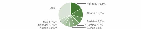 Grafico cittadinanza stranieri - Carolei 2019
