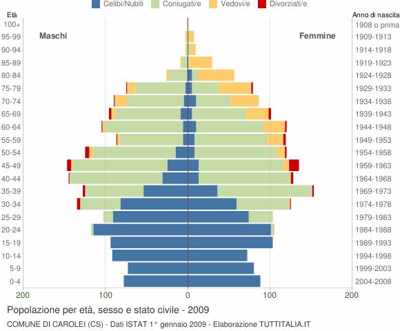 Grafico Popolazione per età, sesso e stato civile Comune di Carolei (CS)