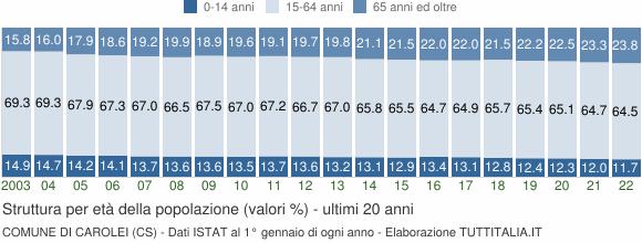 Grafico struttura della popolazione Comune di Carolei (CS)