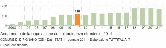 Grafico andamento popolazione stranieri Comune di Dipignano (CS)