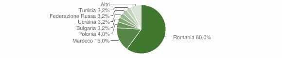 Grafico cittadinanza stranieri - Dipignano 2016