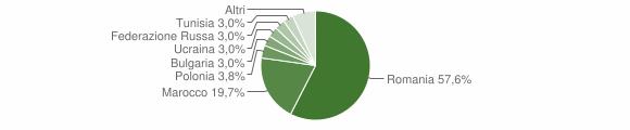 Grafico cittadinanza stranieri - Dipignano 2017