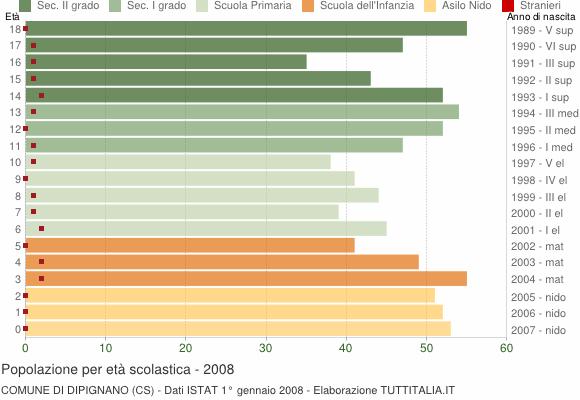 Grafico Popolazione in età scolastica - Dipignano 2008