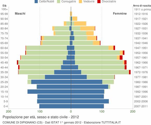 Grafico Popolazione per età, sesso e stato civile Comune di Dipignano (CS)