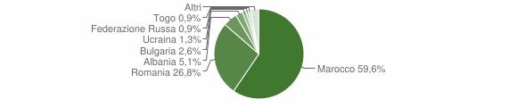 Grafico cittadinanza stranieri - Francavilla Marittima 2016