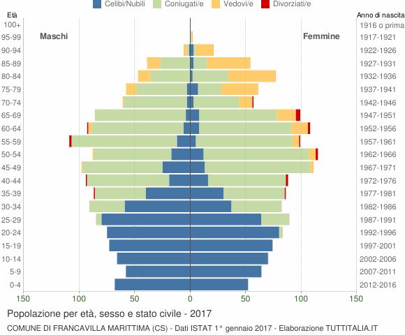 Grafico Popolazione per età, sesso e stato civile Comune di Francavilla Marittima (CS)