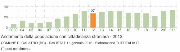 Grafico andamento popolazione stranieri Comune di Galatro (RC)