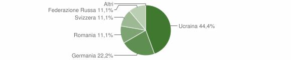 Grafico cittadinanza stranieri - Galatro 2005