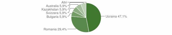 Grafico cittadinanza stranieri - Galatro 2008