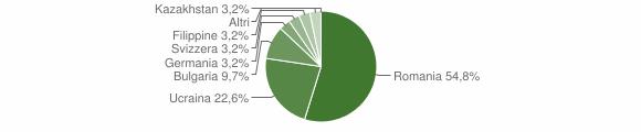 Grafico cittadinanza stranieri - Galatro 2011