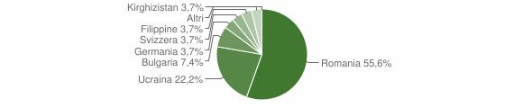 Grafico cittadinanza stranieri - Galatro 2012