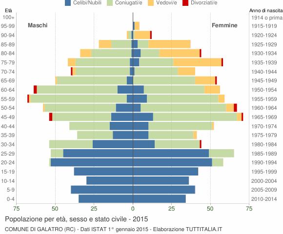 Grafico Popolazione per età, sesso e stato civile Comune di Galatro (RC)