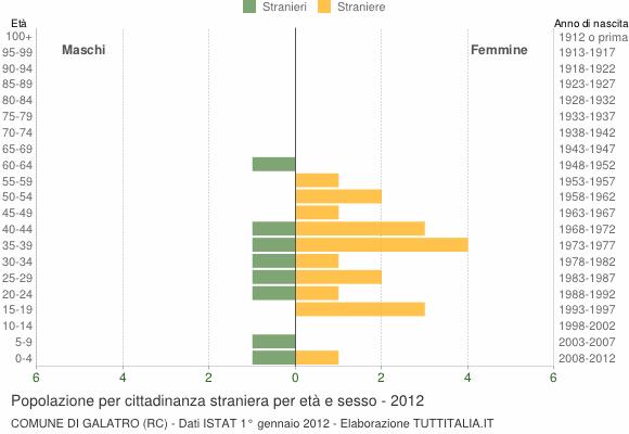 Grafico cittadini stranieri - Galatro 2012
