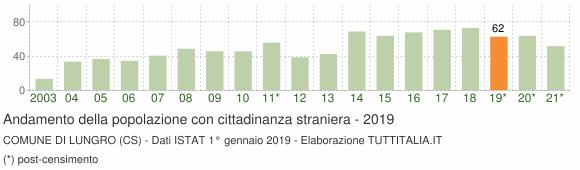 Grafico andamento popolazione stranieri Comune di Lungro (CS)