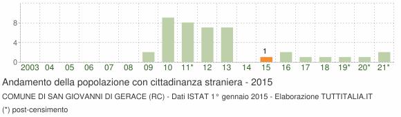 Grafico andamento popolazione stranieri Comune di San Giovanni di Gerace (RC)