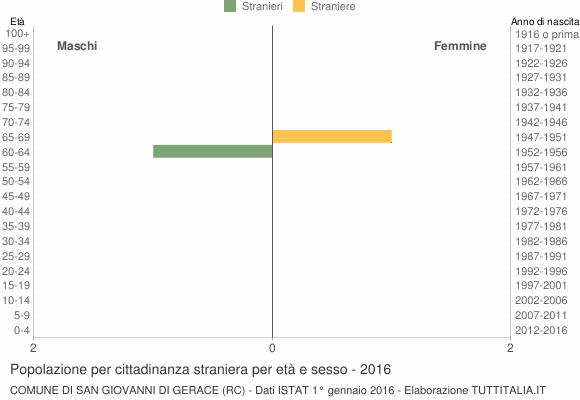 Grafico cittadini stranieri - San Giovanni di Gerace 2016