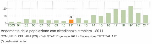 Grafico andamento popolazione stranieri Comune di Cellara (CS)