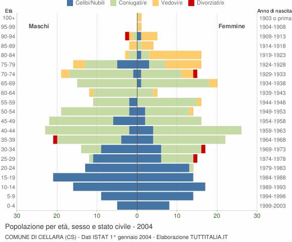 Grafico Popolazione per età, sesso e stato civile Comune di Cellara (CS)