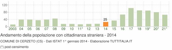 Grafico andamento popolazione stranieri Comune di Cerzeto (CS)