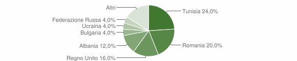 Grafico cittadinanza stranieri - Cerzeto 2014