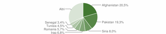 Grafico cittadinanza stranieri - Cerzeto 2019
