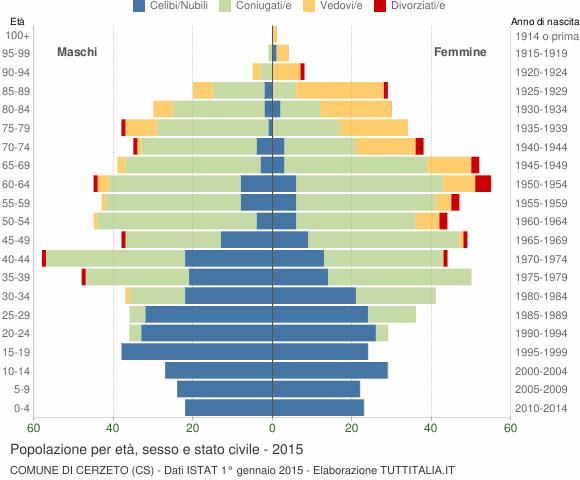 Grafico Popolazione per età, sesso e stato civile Comune di Cerzeto (CS)