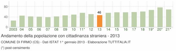 Grafico andamento popolazione stranieri Comune di Firmo (CS)