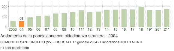 Grafico andamento popolazione stranieri Comune di Sant'Onofrio (VV)