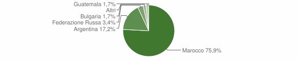 Grafico cittadinanza stranieri - Sant'Onofrio 2004