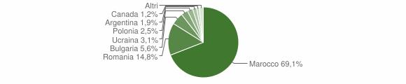 Grafico cittadinanza stranieri - Sant'Onofrio 2011