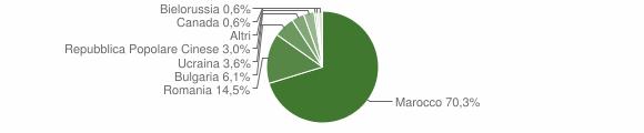 Grafico cittadinanza stranieri - Sant'Onofrio 2019