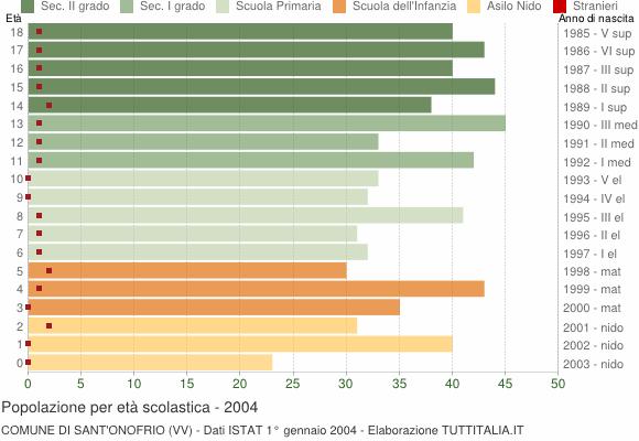 Grafico Popolazione in età scolastica - Sant'Onofrio 2004