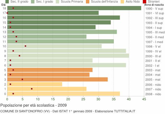 Grafico Popolazione in età scolastica - Sant'Onofrio 2009