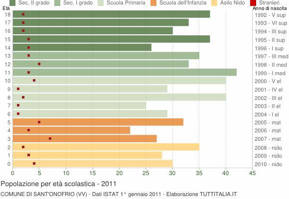 Grafico Popolazione in età scolastica - Sant'Onofrio 2011