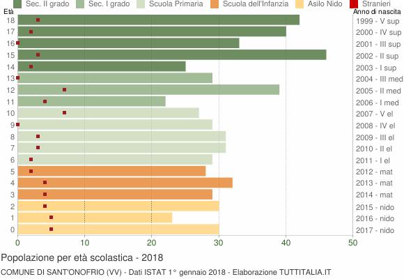 Grafico Popolazione in età scolastica - Sant'Onofrio 2018