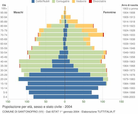 Grafico Popolazione per età, sesso e stato civile Comune di Sant'Onofrio (VV)