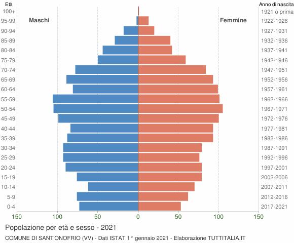 Grafico Popolazione per età e sesso Comune di Sant'Onofrio (VV)