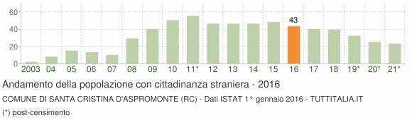 Grafico andamento popolazione stranieri Comune di Santa Cristina d'Aspromonte (RC)