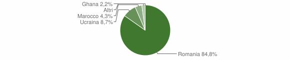Grafico cittadinanza stranieri - Santa Cristina d'Aspromonte 2014