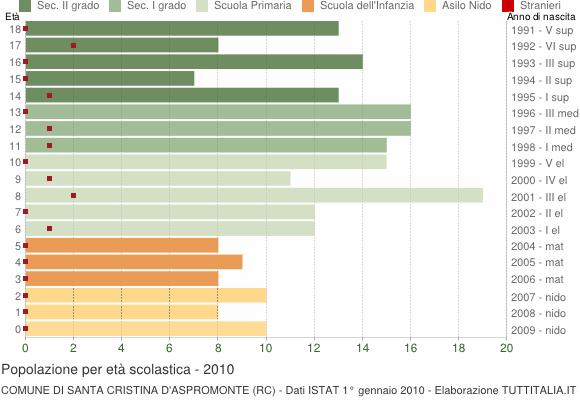 Grafico Popolazione in età scolastica - Santa Cristina d'Aspromonte 2010