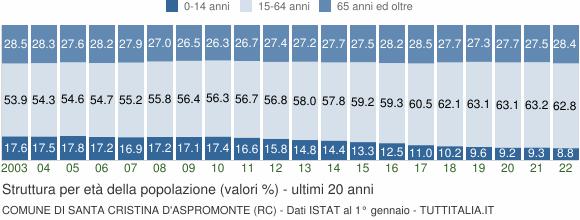 Grafico struttura della popolazione Comune di Santa Cristina d'Aspromonte (RC)