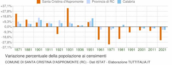 Grafico variazione percentuale della popolazione Comune di Santa Cristina d'Aspromonte (RC)