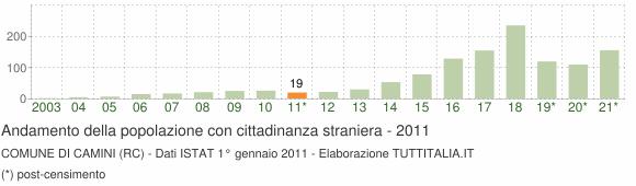 Grafico andamento popolazione stranieri Comune di Camini (RC)