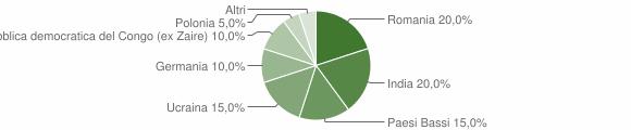 Grafico cittadinanza stranieri - Camini 2008
