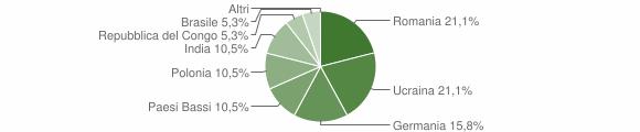 Grafico cittadinanza stranieri - Camini 2011