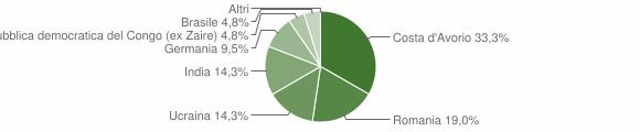 Grafico cittadinanza stranieri - Camini 2012