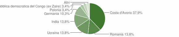 Grafico cittadinanza stranieri - Camini 2013