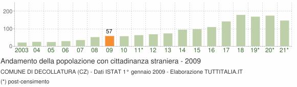 Grafico andamento popolazione stranieri Comune di Decollatura (CZ)