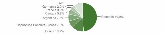 Grafico cittadinanza stranieri - Decollatura 2008